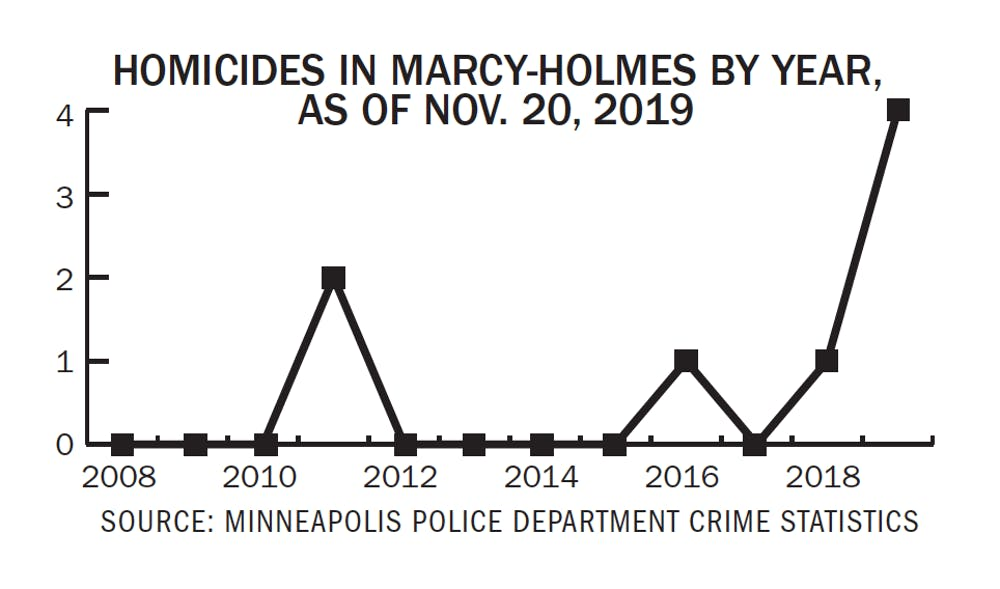 Campus Crime Update: Record homicide numbers in Marcy-Holmes
