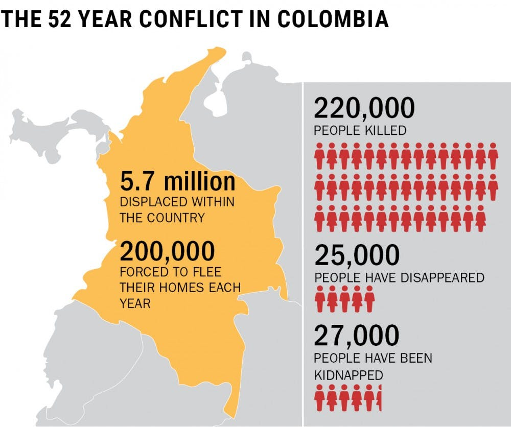 Three thousand miles away, Colombian students affected by peace agreement
