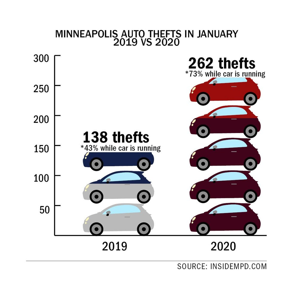MPD warns of sharp rise in auto thefts near campus, citywide
