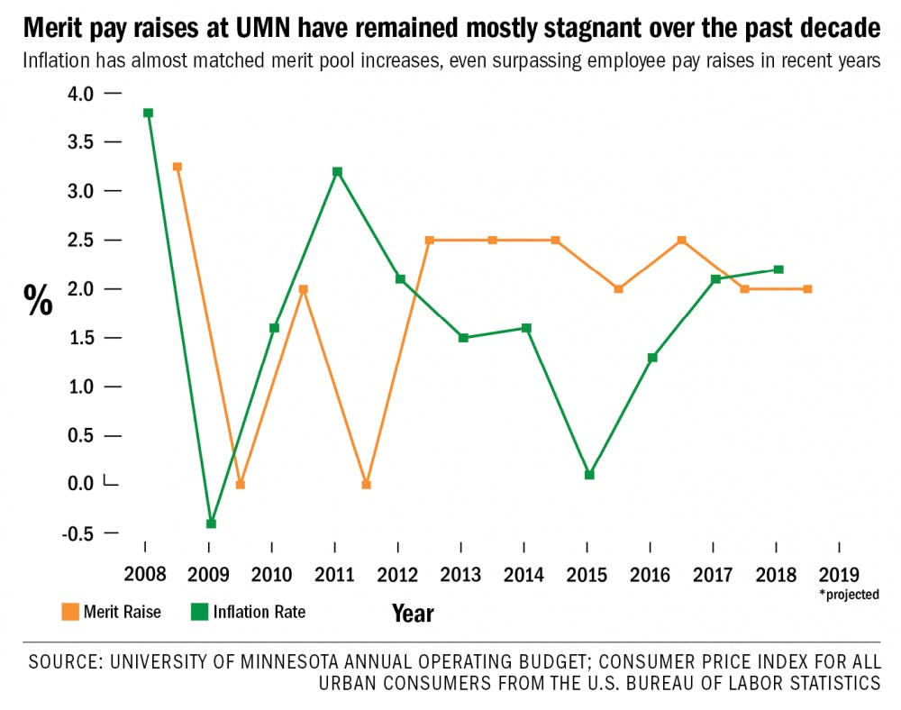 With inflation rising, pay raises at UMN remain 'modest'