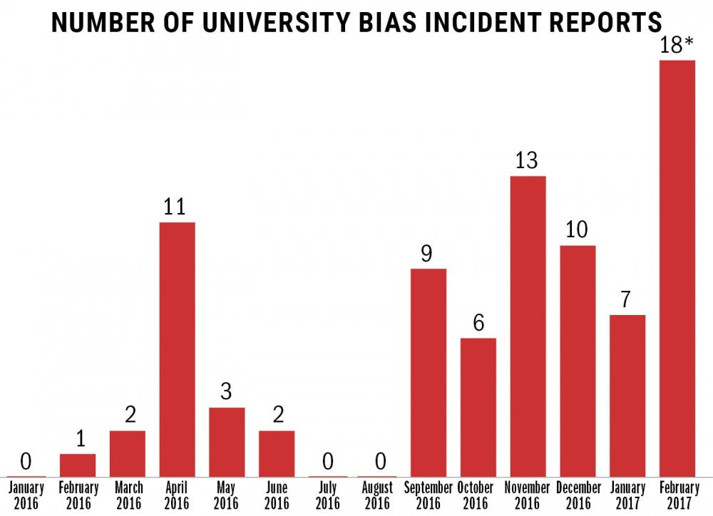 UMN sees increase in bias-related incidents on campus