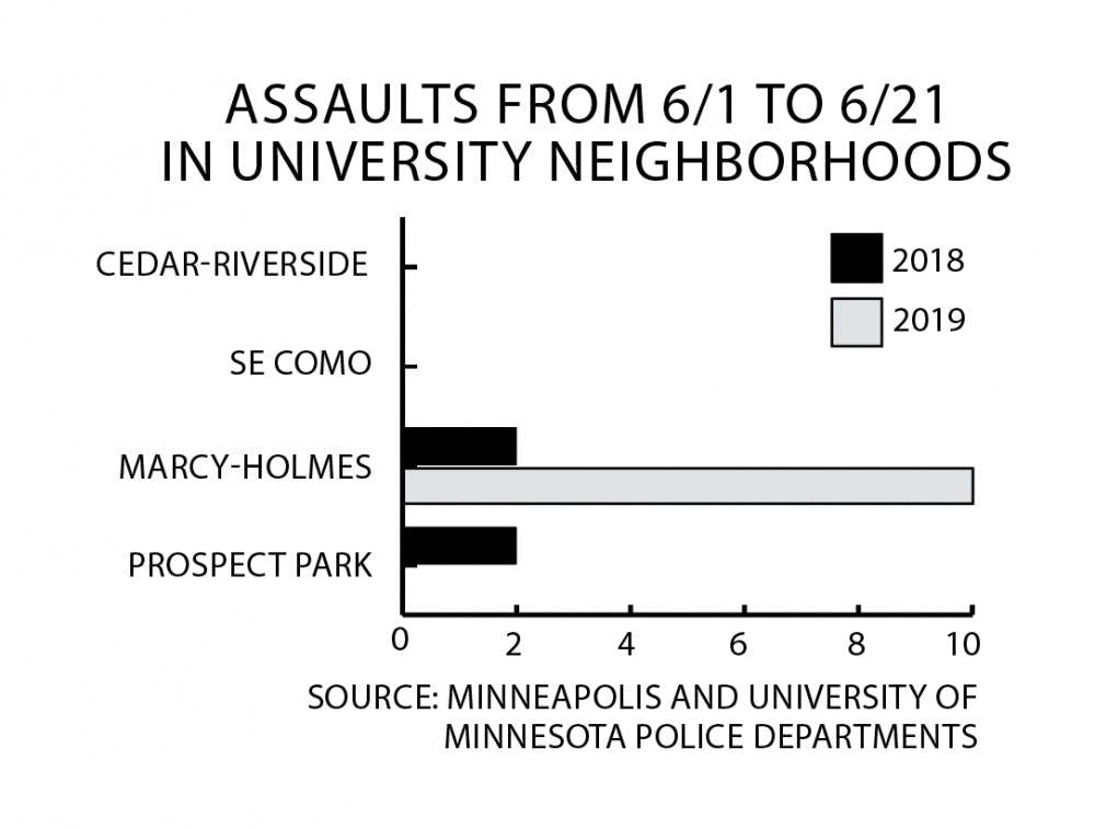 Campus Crime Update: Assaults in Marcy-Holmes jump in June