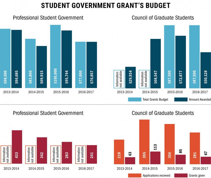 Student government at the University of Minnesota say they're experiencing grant deficits.