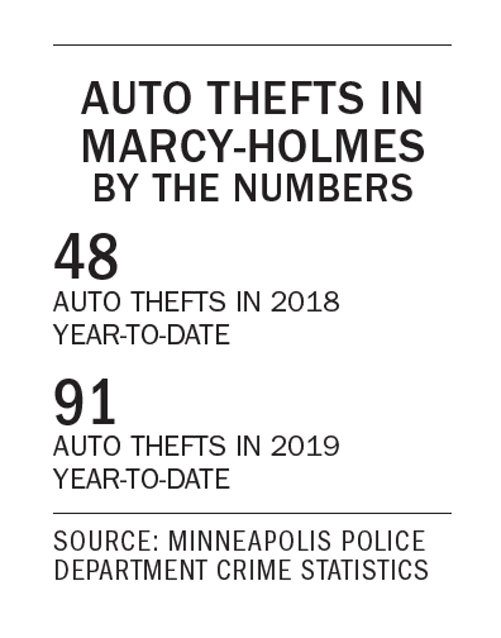 UMN Campus Crime Update: Auto thefts up in Marcy-Holmes