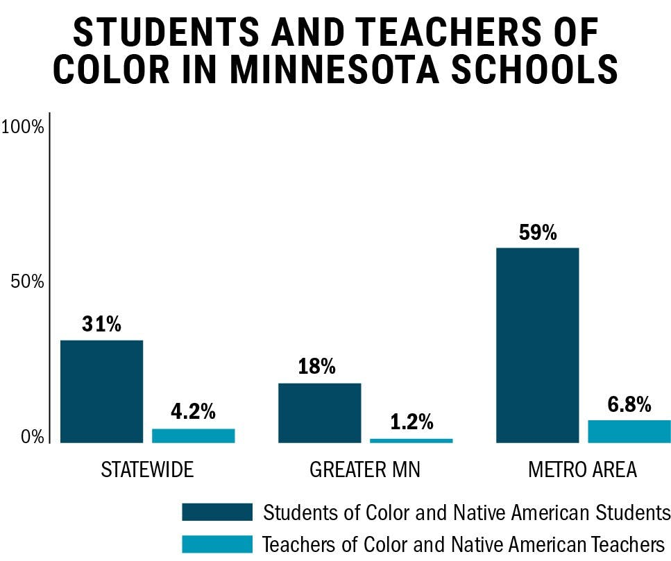 Group seeks to double amount of nonwhite teachers in state