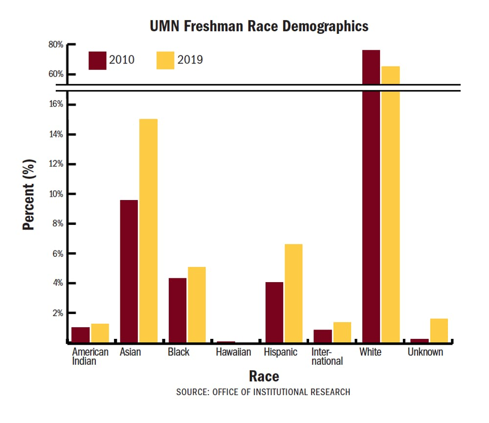 This year's freshman class sees record diversity, a female majority, and lots of Minnesotans