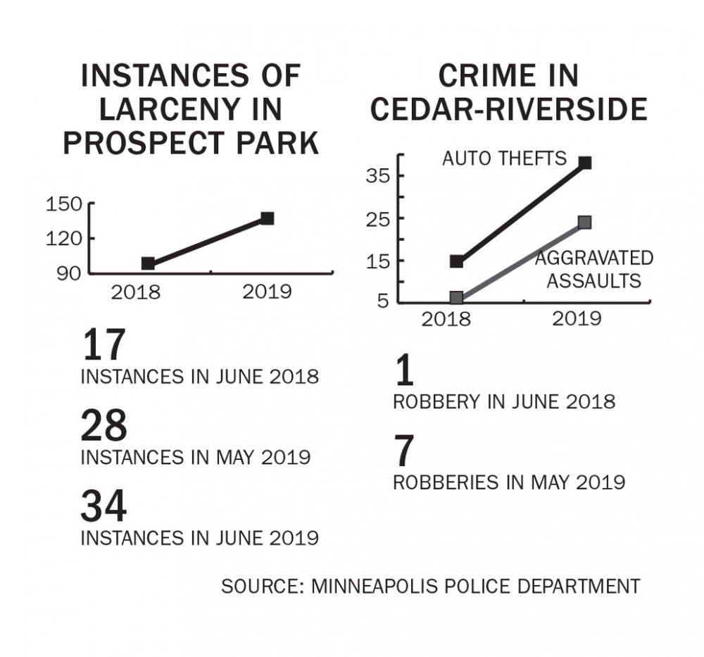 UMN Campus Crime Update: Auto thefts in Cedar-Riverside continue to rise