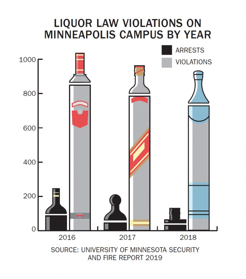 Liquor law violations on UMN down in recent years