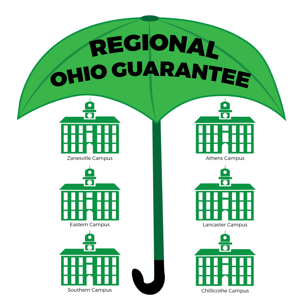 The OHIO Guarantee is in the process of being extended to regional campuses