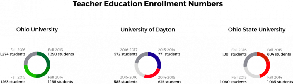 Patton College of Education enrollment numbers match nationwide trends