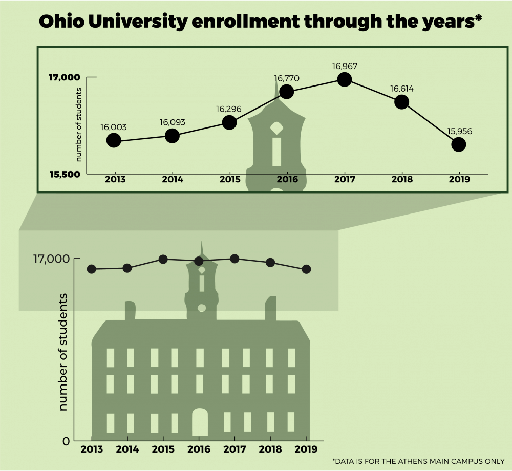Ohio University enrollment shows a slight decline over the past 2 years