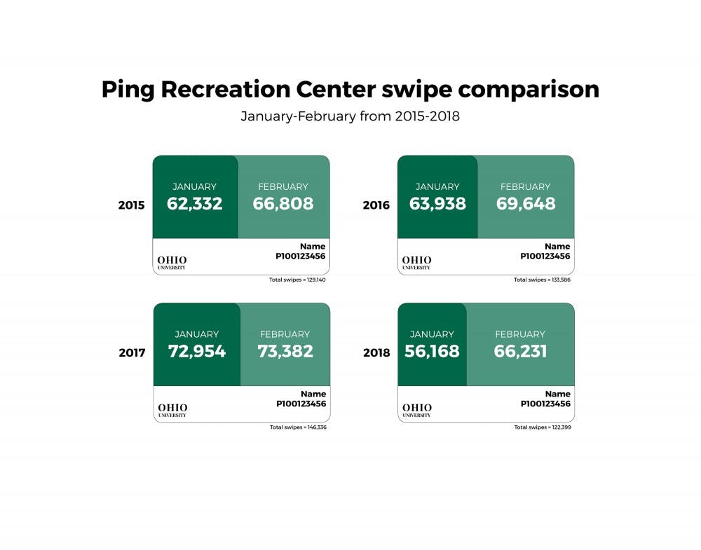 More students swipe into Ping at start of semesters