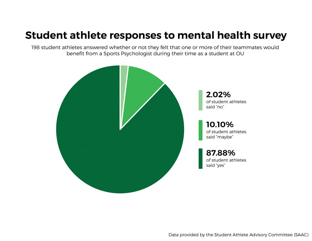 Some OU student-athletes want specialized mental health care