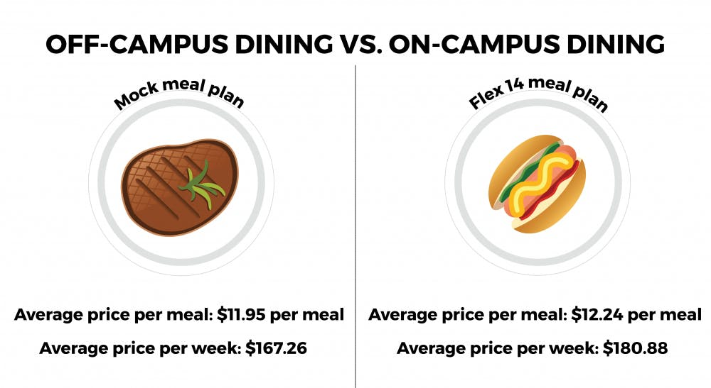 OU makes millions from unused meal swipes