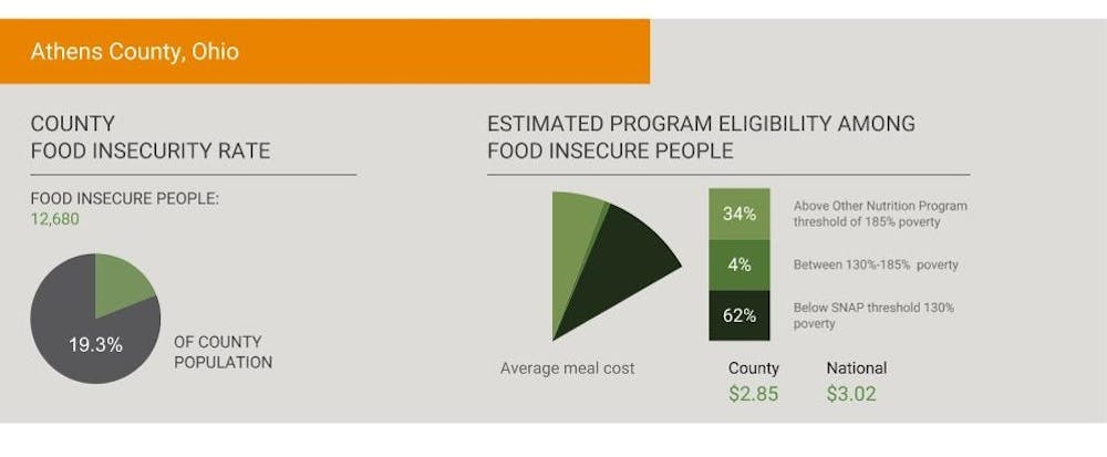 Food Insecurity >> Athens County Has Highest Food Insecurity Rate In The State The Post