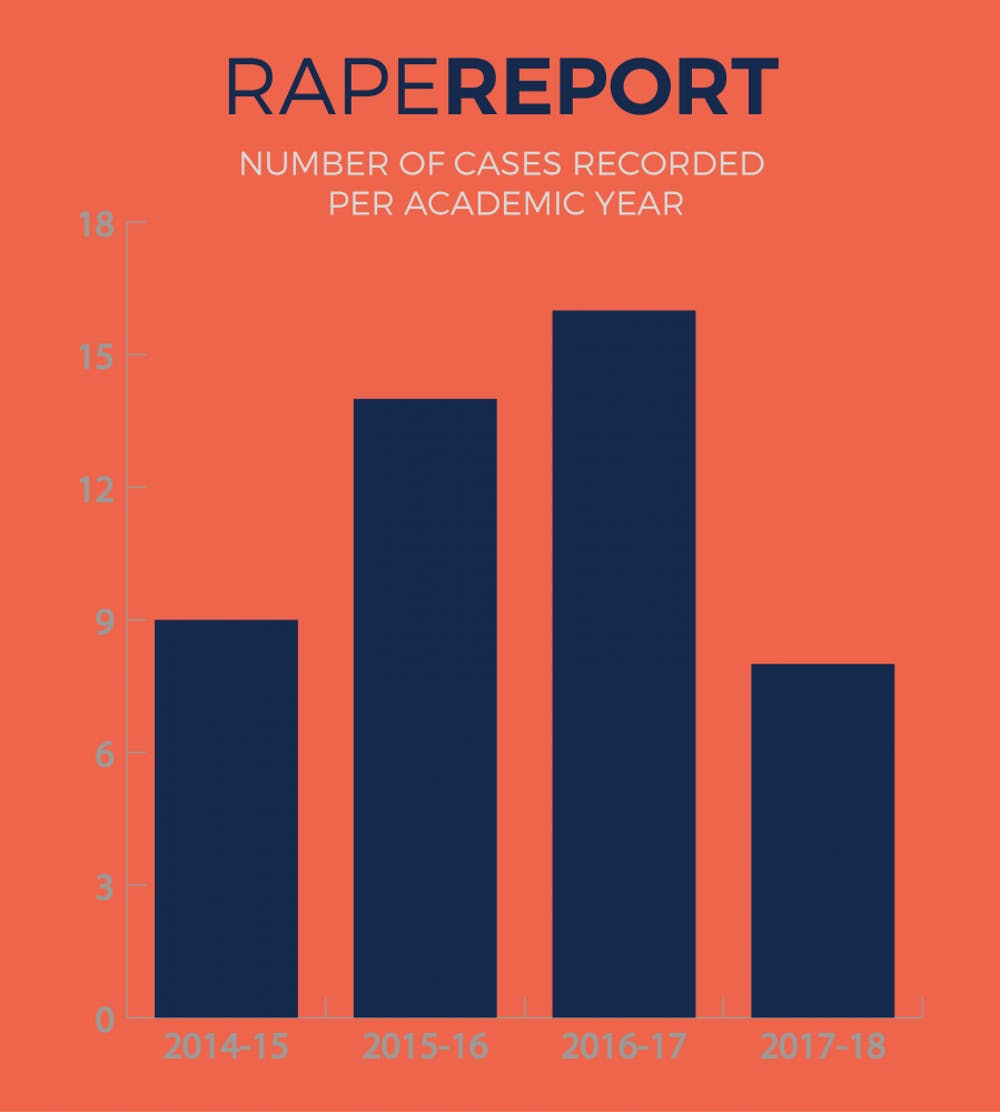 The number of reported rapes has decreased this semester