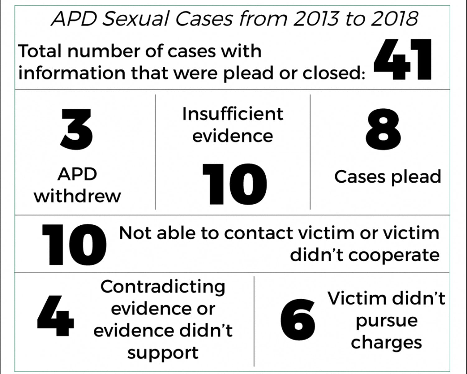 APDSexualCasesgraphics-01.png