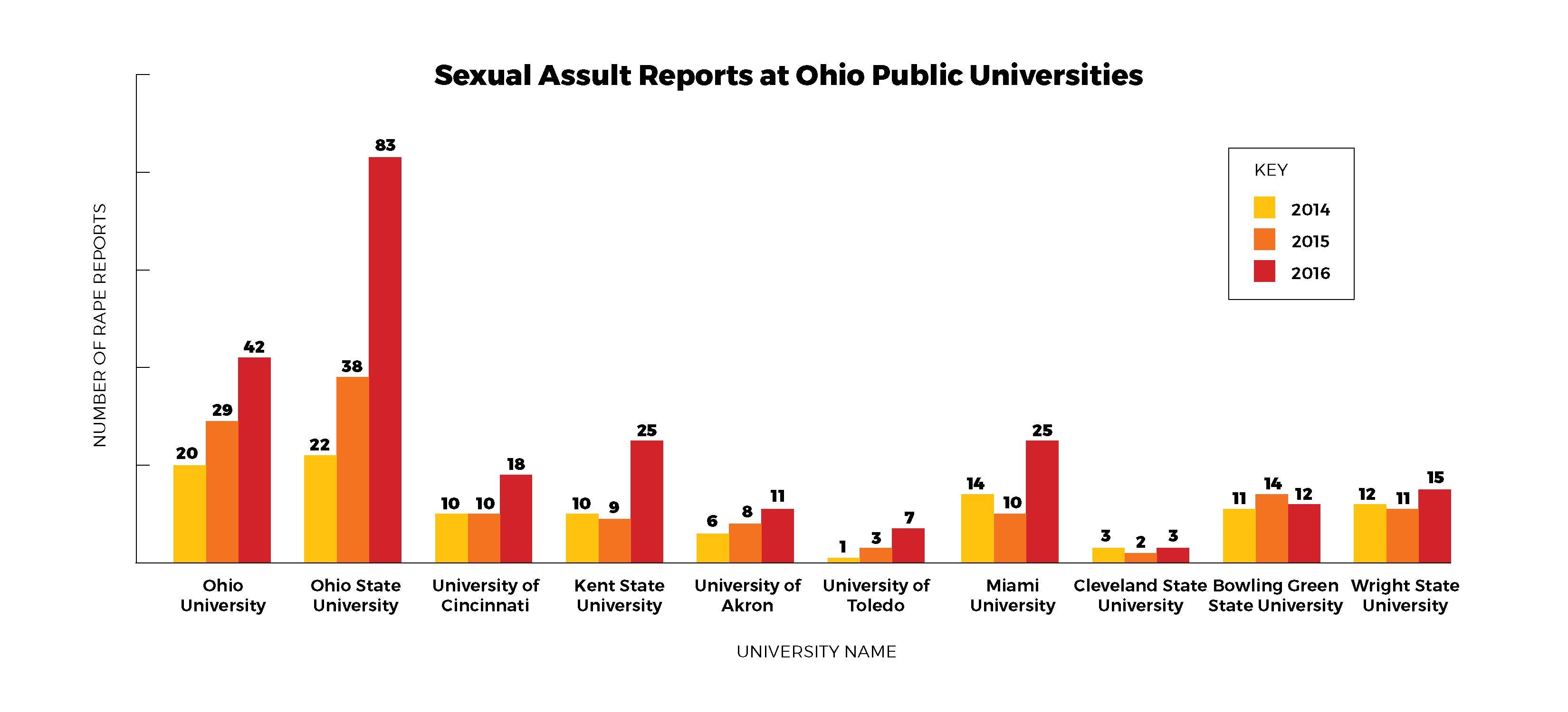 Sexual assault reporting rate higher at OU than similar universities