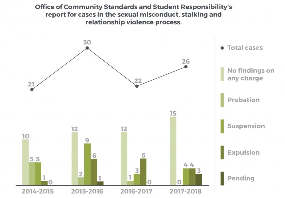 Increase in sexual assault cases to Office of Community Standards and Student Responsibility