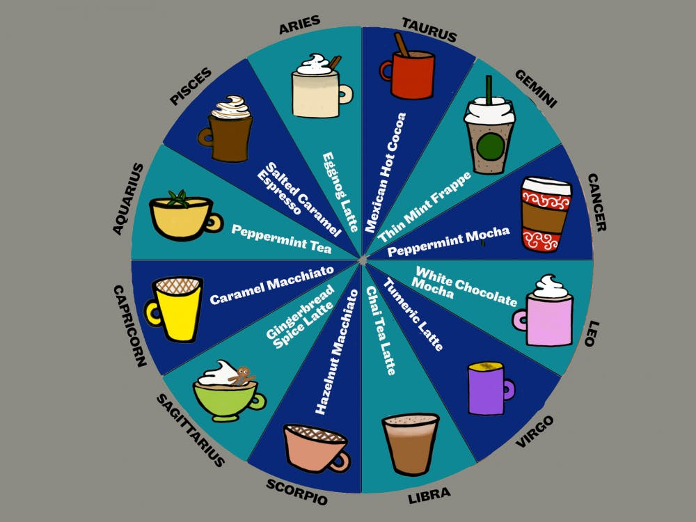 Which winter drink are you based on your Zodiac sign?
