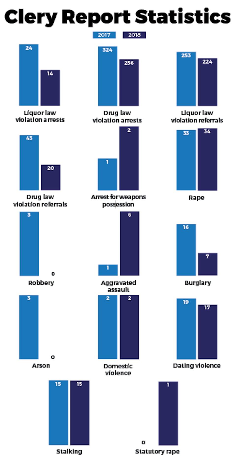 Decrease in crime statistics according to 2019 Annual Security Report