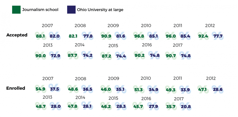 Even with an increased number of applicants, enrollment in the journalism school is dropping