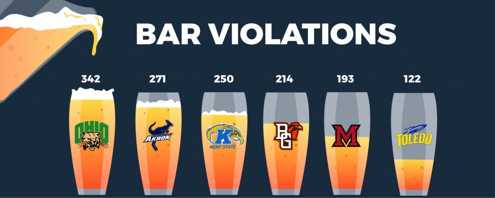 Bars near Ohio University leads in bar violations compared to MAC schools in Ohio