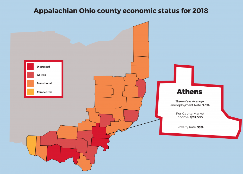 ARC report lists Athens County as 'distressed' in annual report