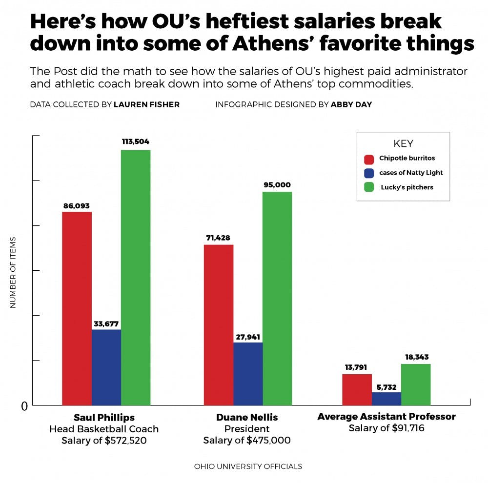 Here's how OU's heftiest salaries break down into some of Athens' favorite things