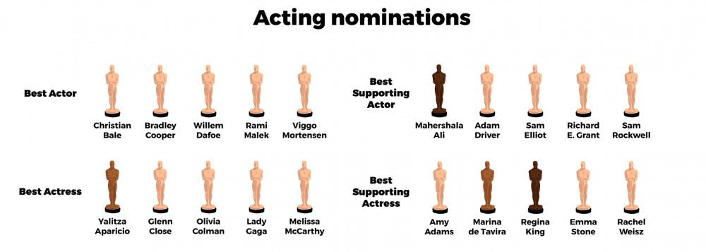 Breaking down the Oscars by the numbers