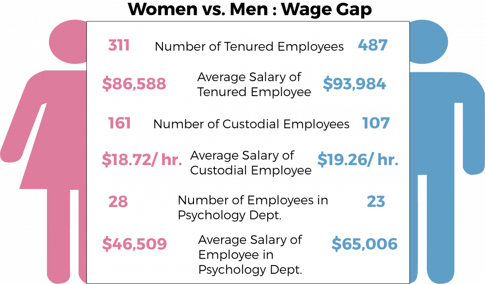 Men earn more than women at Ohio University