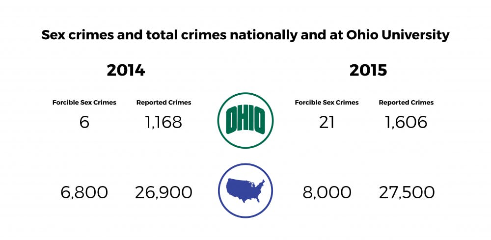 Ohio University crime statistics mirror national trends