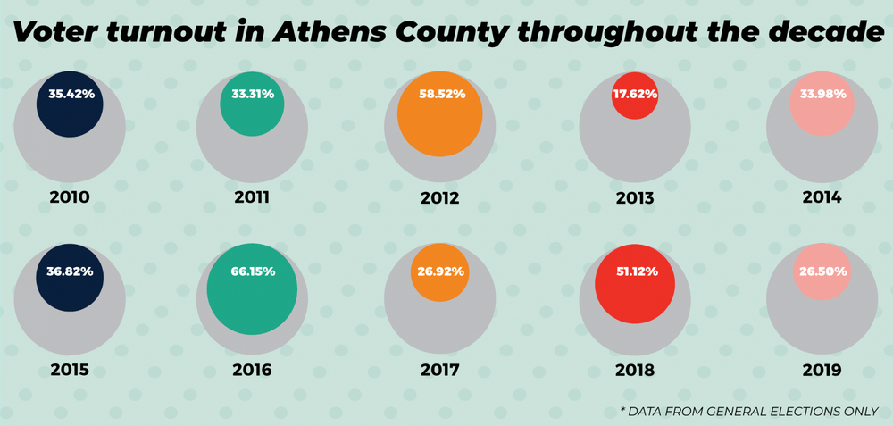 Athens County voter turnouts sees peak in federal election years