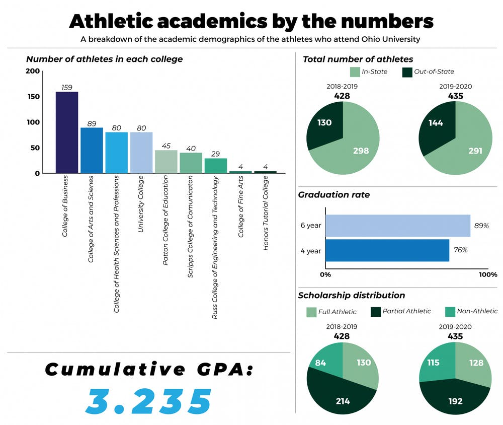 Majority of student-athletes are in the business college