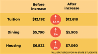 Tuition Increase Graphic