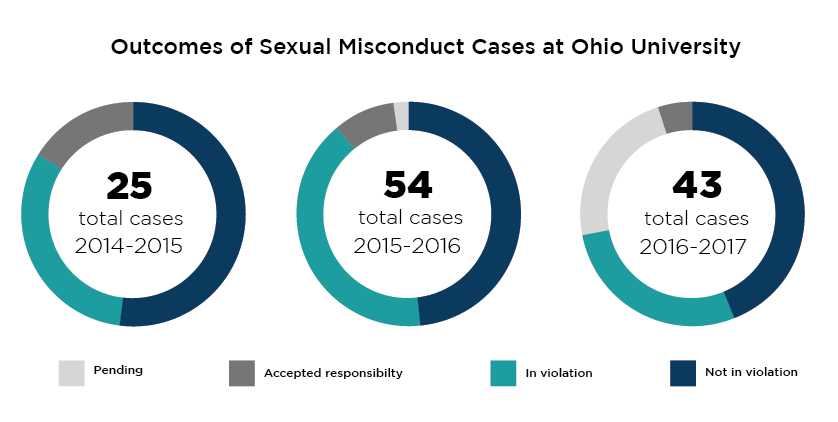 About half of the cases of sexual misconduct at OU are not found to violate the code of conduct