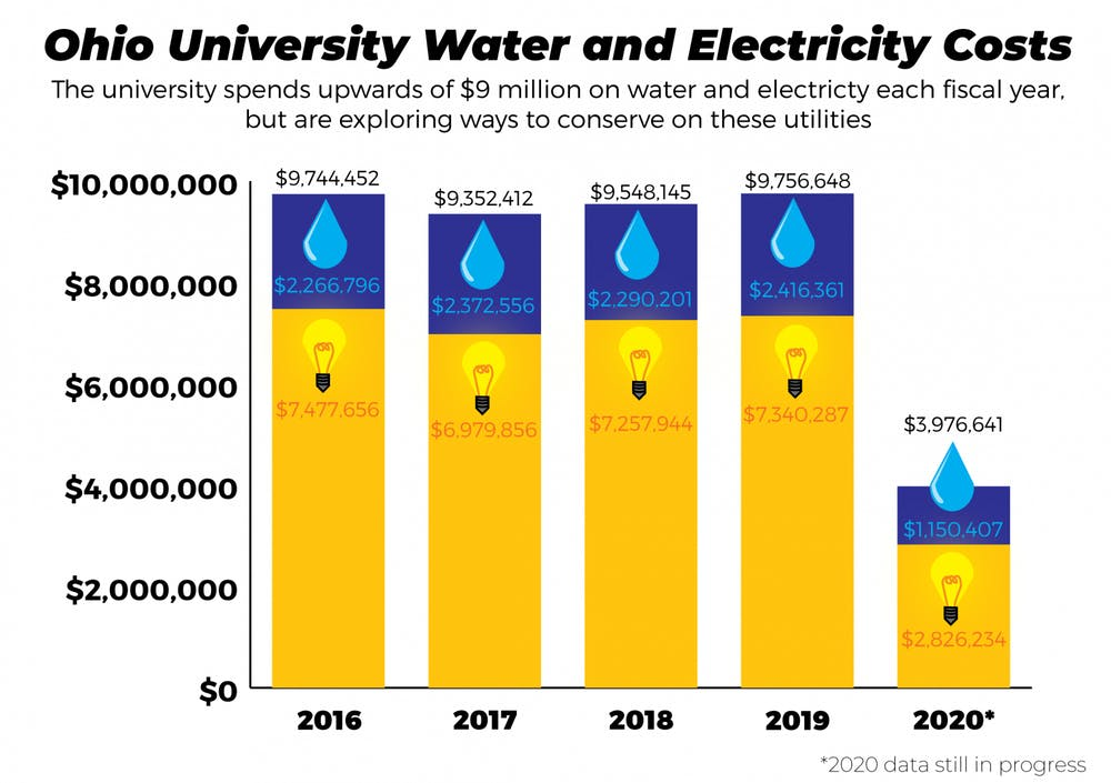 Ohio University gets creative to reduce water usage