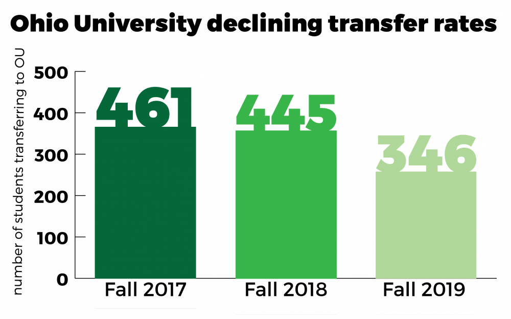 OU suffers a dip in transfer rates, freshman admissions