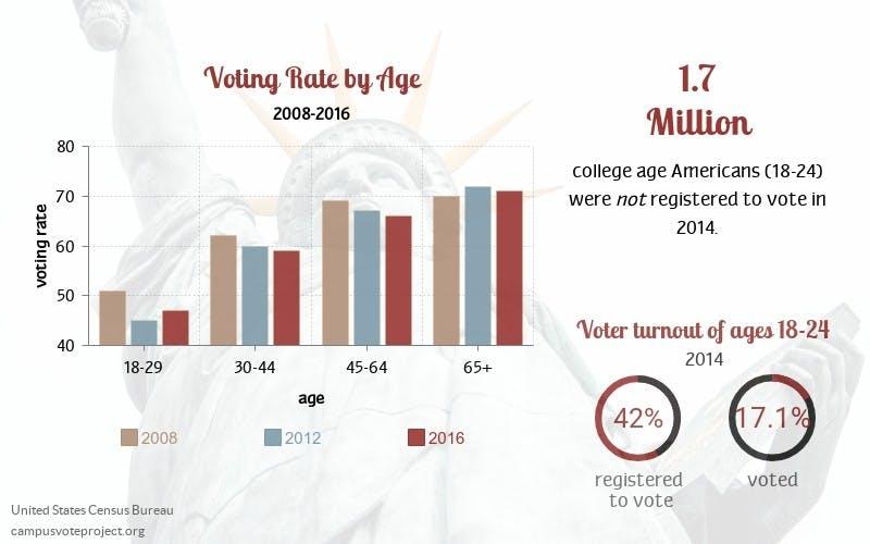 voting infographic