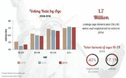 Voter turnout among college students