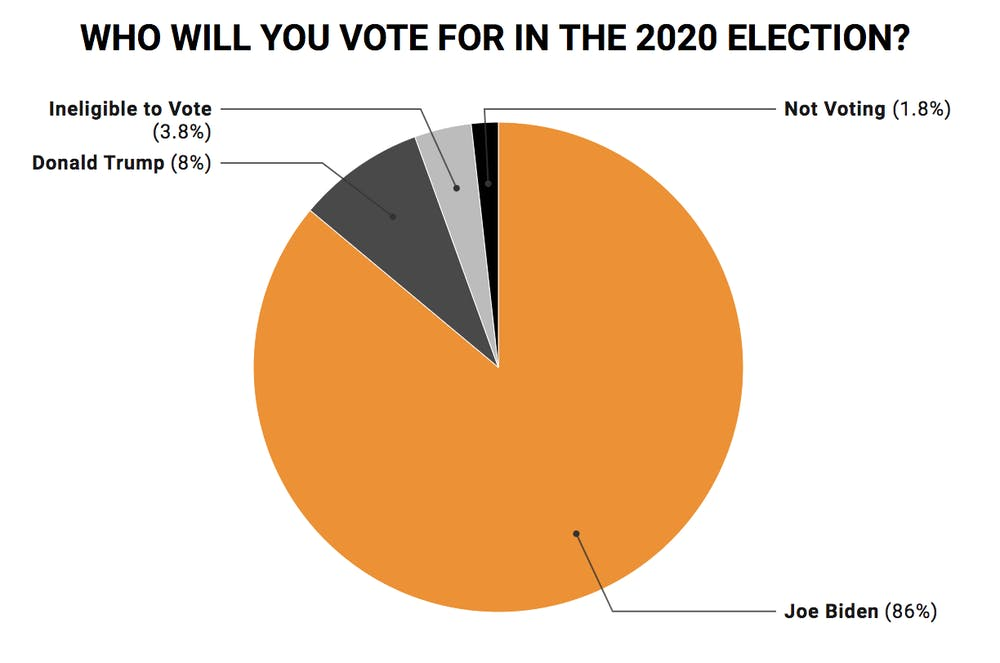 <h5>Out of the 444 respondents who are voting, 86 percent are casting their ballots for Joe Biden. About 8 percent are voting for Donald Trump, while 3.8 percent are voting for another candidate.</h5> <h6>Khadijah Anwar / The Daily Princetonian</h6>