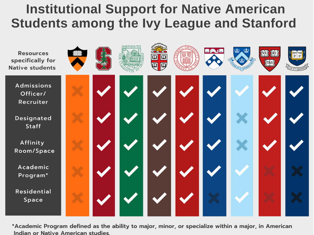 Preliminary findings based on research conducted by Jessica Lambert '22 (Choctaw Nation) and Keely Toledo '22 (Navajo Nation) under the guidance of Professor Tiffany Cain. Funded by a RISE (Recognizing Inequities and Standing for Equality) Summer Grant administered by the PACE Center for Civic Engagement.