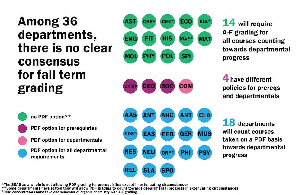 <h5>Grading policies for each Princeton department this fall.</h5> <h6>Anika Maskara / The Daily Princetonian</h6>