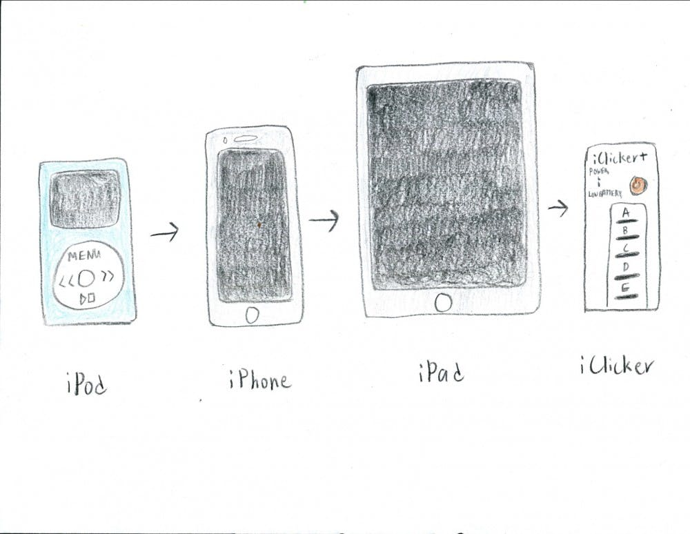 theevolutionofappleproducts