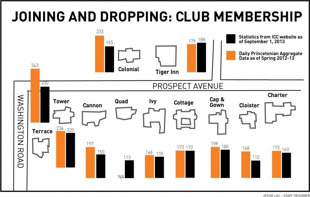 eating-clubs-graphic-final