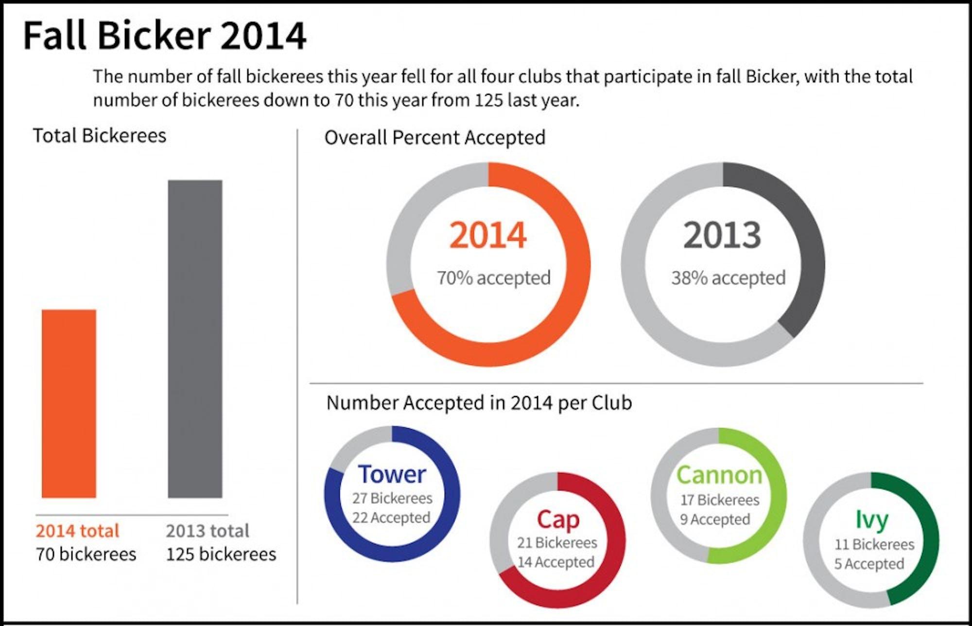 bicker-2014-graphic1