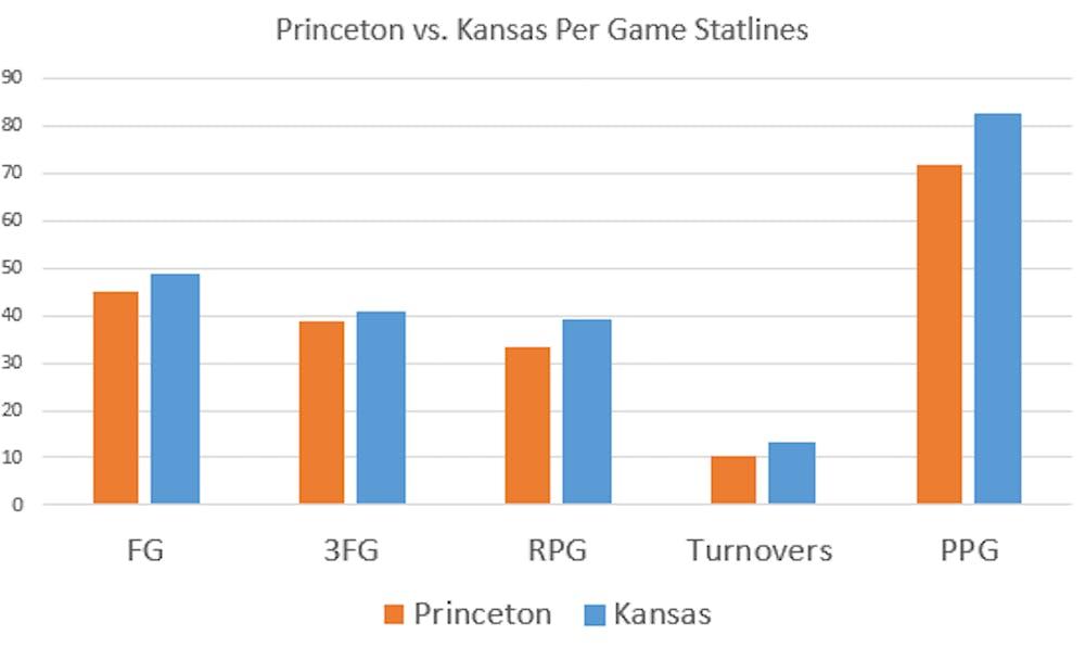 princeton_vs_kansas