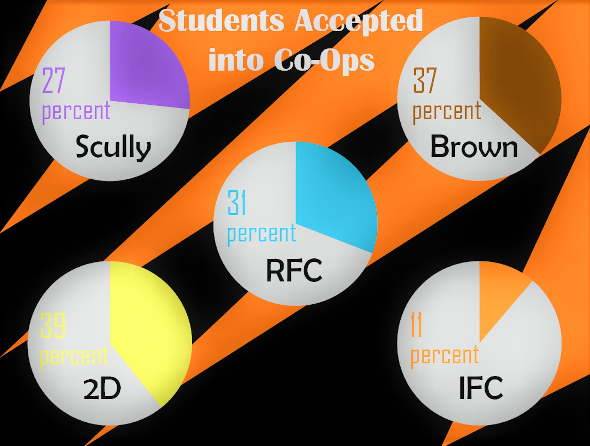 students-accepted-into-a-co-op