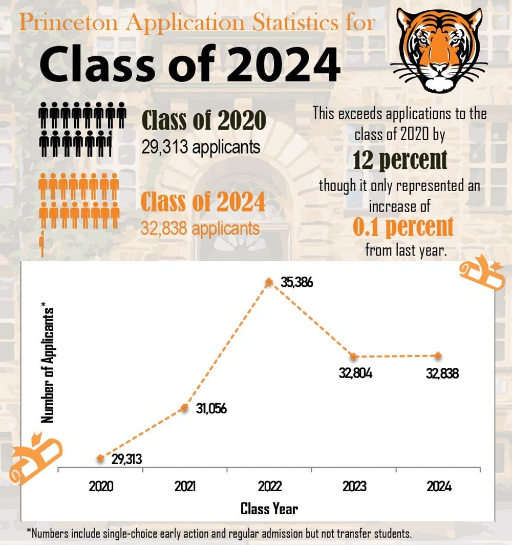 2024-applications-graphic-updated-with-caveats