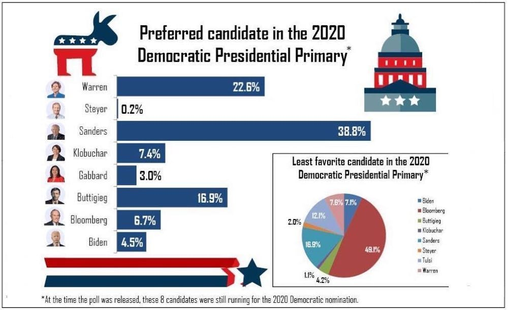<p>Sanders led the pack, with 38.8 percent of respondents with U.S. home addresses listing him as their top-choice candidate.</p> <h6>Graphic Credit: Harsimran Makkad / The Daily Princetonian</h6>